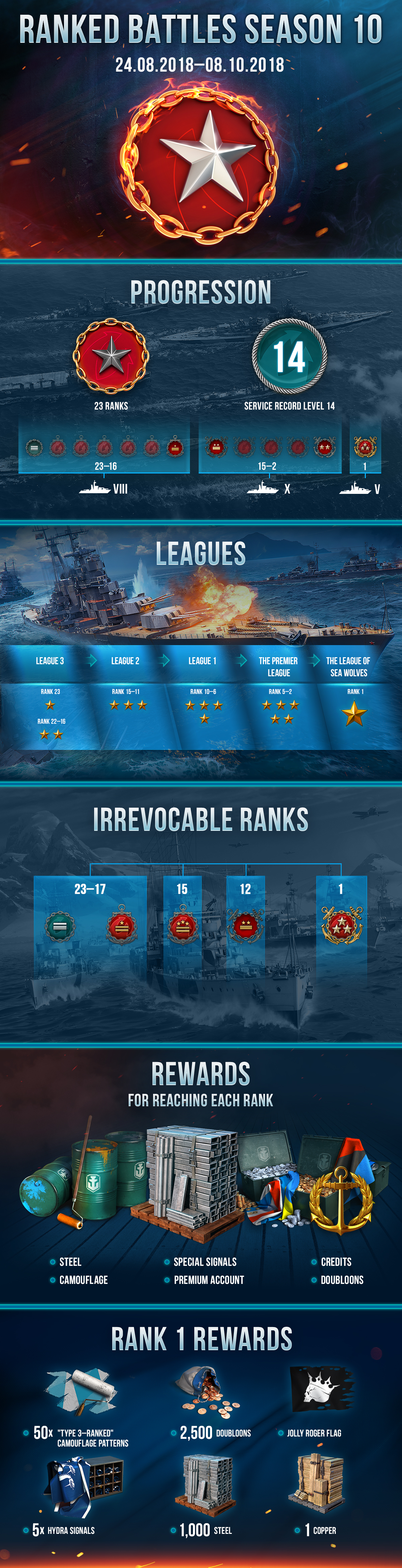 Ranked Battles: The Tenth Season | World of Warships